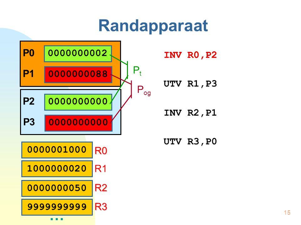 15 Randapparaat INV R0,P2 UTV R1,P3 INV R2,P1 UTV R3,P0 0000000002 P0 0000000088 P1 0000001000 0000000050 1000000020 … R0 R1 R2R2R2R2 9999999999 R3R3R3R3 0000000000 P2 0000000000 P3 INV R0,P2 PtPt P og