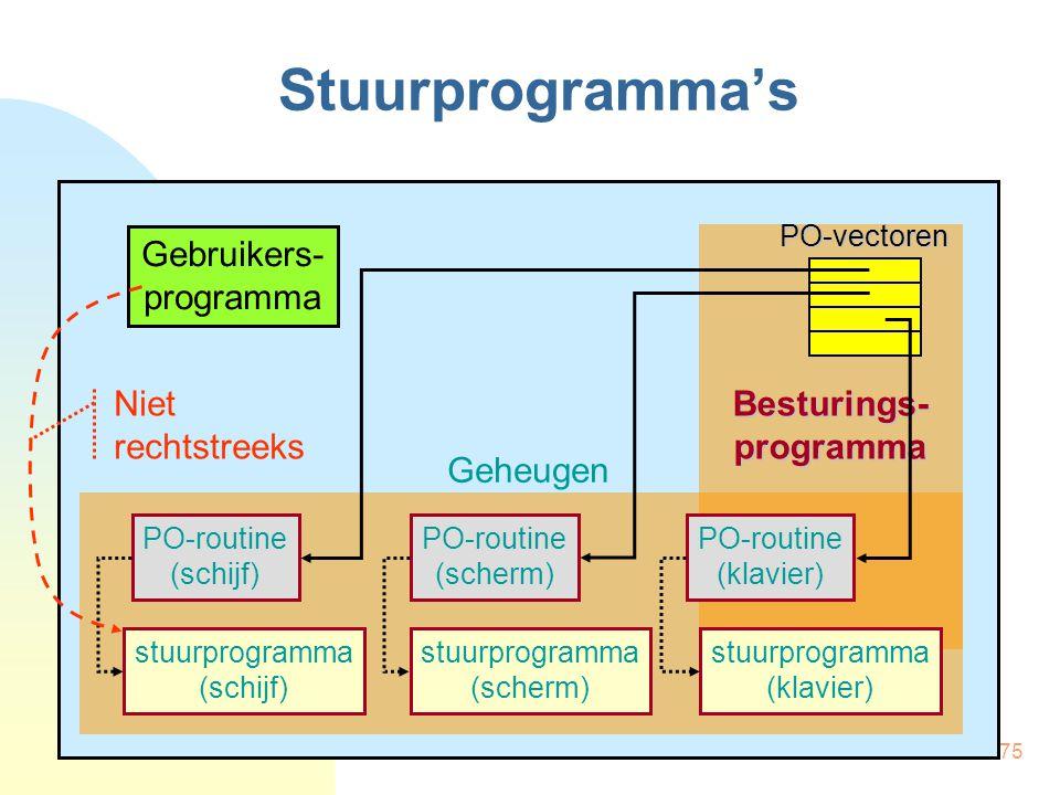 75 Geheugen Besturings- programma Stuurprogramma's Gebruikers- programma PO-routine (schijf) stuurprogramma (schijf) PO-routine (scherm) stuurprogramma (scherm) PO-routine (klavier) stuurprogramma (klavier) PO-vectoren Niet rechtstreeks