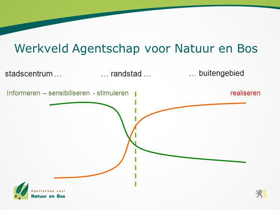 stadscentrum … … buitengebied … randstad … realiserenInformeren – sensibiliseren - stimuleren Werkveld Agentschap voor Natuur en Bos