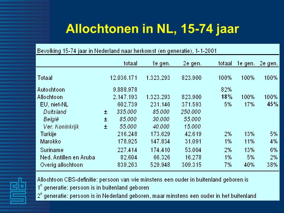 Allochtonen in NL, 15-74 jaar