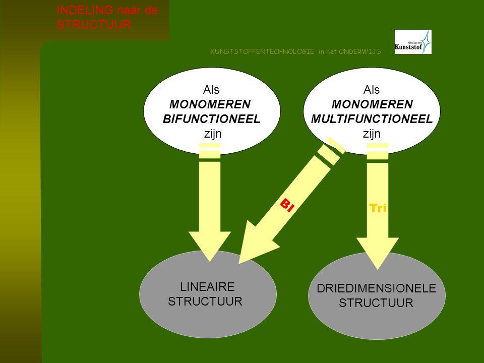 KUNSTSTOFFENTECHNOLOGIE in het ONDERWIJS LINEAIRE STRUCTUUR THERMOPLASTEN INDELING naar de STRUCTUURAMORF glashelder voorkomen kleine krimp kleine krimpspreiding gemakkelijke verwerking DEELKRISTALLIJN opaak tot melkachtig wit voorkomen grotere krimp grotere krimpspreiding moeilijke verwerking WANORDE DEELS GEORDEND PS, PMMA, PC, PVCPP, HDPE, LDPE, PA,
