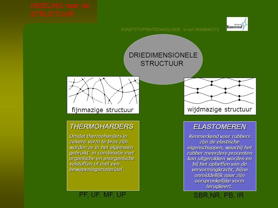 KUNSTSTOFFENTECHNOLOGIE in het ONDERWIJS DRIEDIMENSIONELE STRUCTUUR fijnmazige structuur wijdmazige structuur THERMOHARDERS Omdat thermoharders in zui