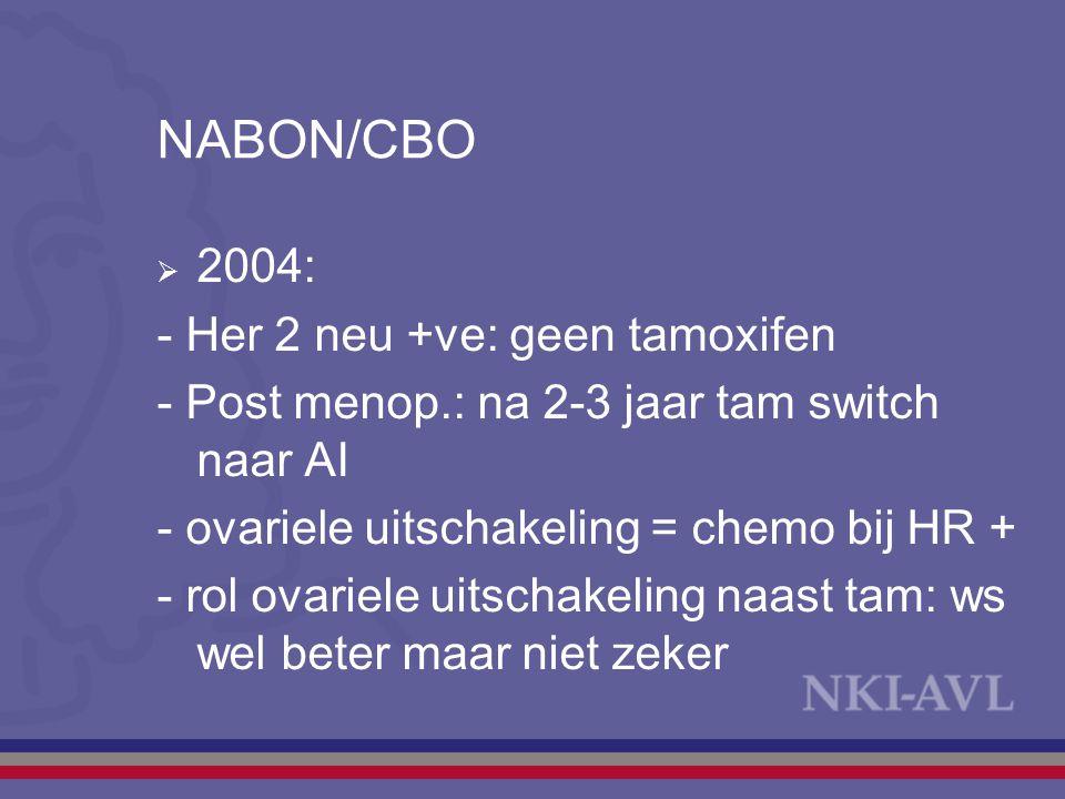 NABON/CBO  2004: - Her 2 neu +ve: geen tamoxifen - Post menop.: na 2-3 jaar tam switch naar AI - ovariele uitschakeling = chemo bij HR + - rol ovarie