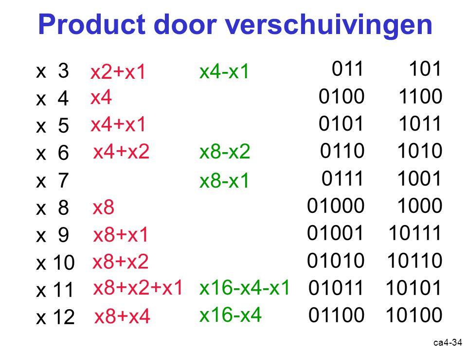ca4-34 Product door verschuivingen x 3 x 4 x 5 x 6 x 7 x 8 x 9 x 10 x 11 x 12 011 0100 0101 0110 0111 01000 01001 01010 01011 01100 101 1100 1011 1010 1001 1000 10111 10110 10101 10100 x2+x1 x4 x4+x1 x4+x2 x8-x1 x8 x8+x1 x8+x2 x8+x2+x1 x8+x4 x4-x1 x8-x2 x16-x4-x1 x16-x4