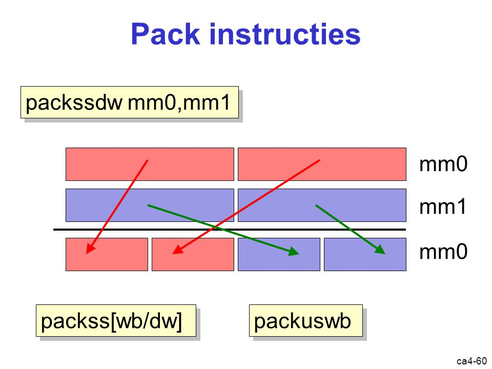 ca4-60 Pack instructies packss[wb/dw] packssdw mm0,mm1 mm0 mm1 mm0 packuswb