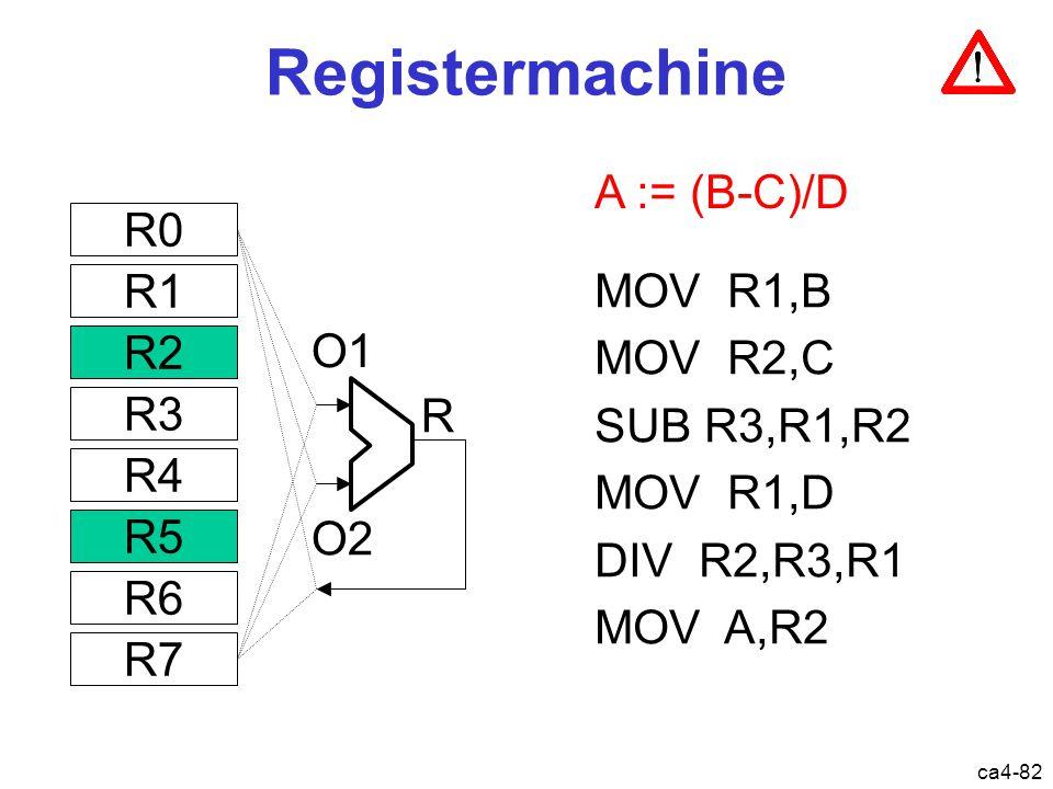 ca4-82 A := (B-C)/D MOV R1,B MOV R2,C SUB R3,R1,R2 MOV R1,D DIV R2,R3,R1 MOV A,R2 Registermachine O1 O2 R0 R1 R2 R3 R4 R5 R6 R7 R