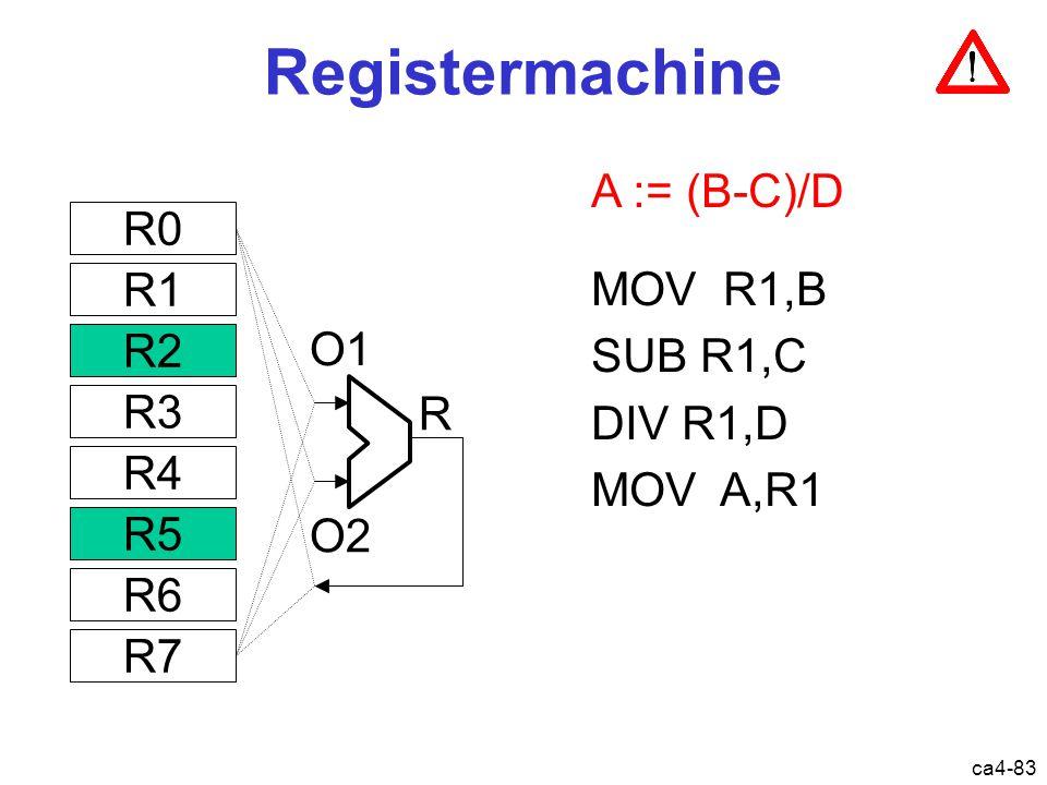 ca4-83 A := (B-C)/D Registermachine O1 O2 R MOV R1,B SUB R1,C DIV R1,D MOV A,R1 R0 R1 R2 R3 R4 R5 R6 R7