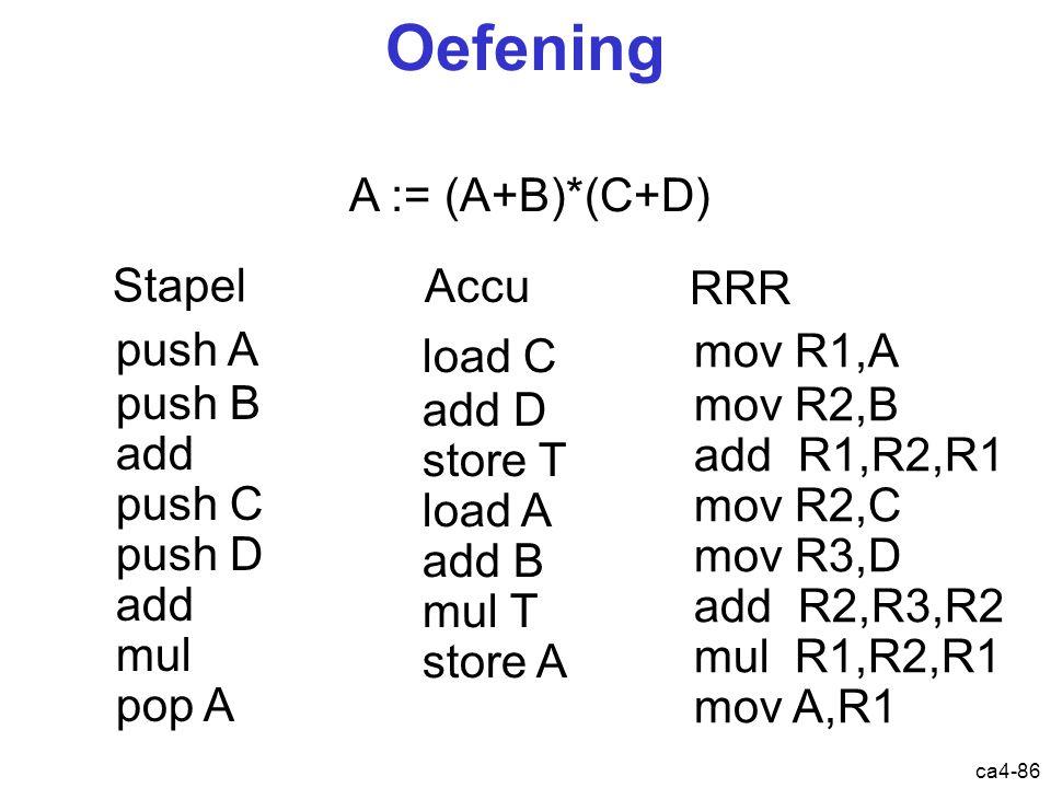 ca4-86 Oefening A := (A+B)*(C+D) Stapel Accu RRR push A push B add push C push D add mul pop A load C add D store T load A add B mul T store A mov R1,A mov R2,B add R1,R2,R1 mov R2,C mov R3,D add R2,R3,R2 mul R1,R2,R1 mov A,R1