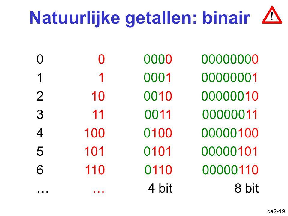 ca2-18 Overzicht Logische operaties op bits en bitstrings Hexadecimale representatie Voorstelling van natuurlijke getallen –Binair –Gray code –UPC cod