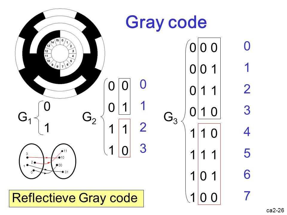 ca2-25 De binaire representatie is niet de enig mogelijke afbeelding 11 10 01 00 3 2 0 1