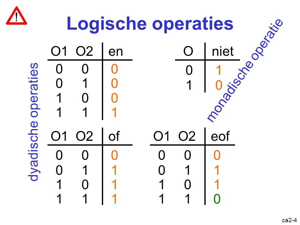 ca2-3 Eenheid van informatie binary digit of bit 0 of 1 vals of waar false of true George Boole (1815-1864)