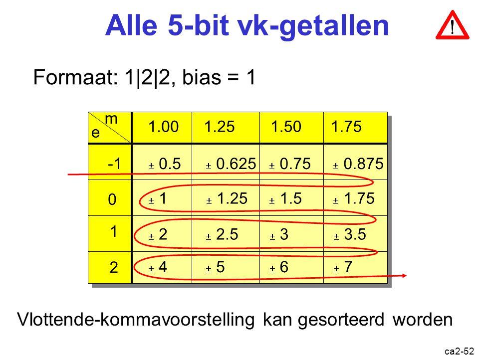 ca2-51 Bereik & precisie Formaat: 1|2|2, bias = 1 s | e e | m m 00 -1 0.5 01 0 1 10 1 2 11 2 4 00 -1 0.5 01 0 1 10 1 2 11 2 4 00 1.00 01 1.25 10 1.50