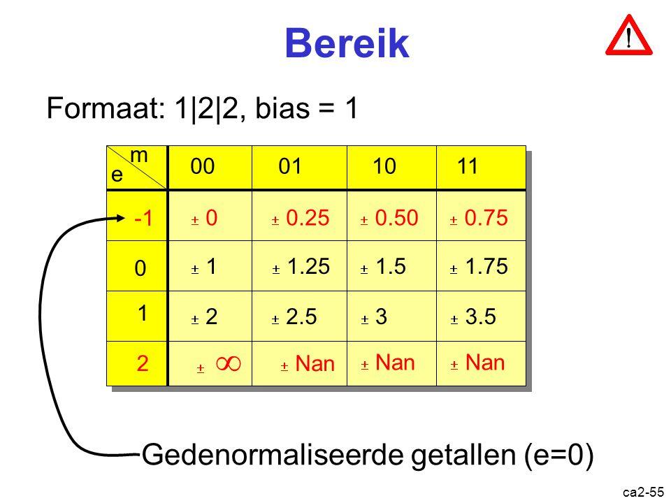 ca2-54 Bereik Formaat: 1|2|2  0.500  0.625  0.750  0.875  1.00  1.25  1.50  2.00  2.50  3.00  3.50  4.00  5.00  6.00  7.00  1.75 0.500