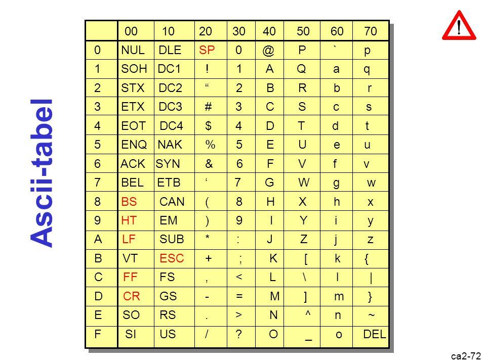 ca2-71 Voorstelling lettertekens  ASCII = American Standard Code for Information Interchange  EBCDIC = Extended Binary Coded Decimal Interchange Cod