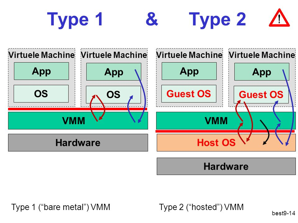 Type 1 & Type 2 best9-14 VMM Hardware Virtuele Machine OS App Virtuele Machine OS App VMM Hardware Virtuele Machine Guest OS App Virtuele Machine Gues