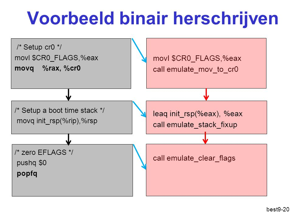 Voorbeeld binair herschrijven /* Setup cr0 */ movl $CR0_FLAGS,%eax movq %rax, %cr0 /* Setup a boot time stack */ movq init_rsp(%rip),%rsp /* zero EFLA