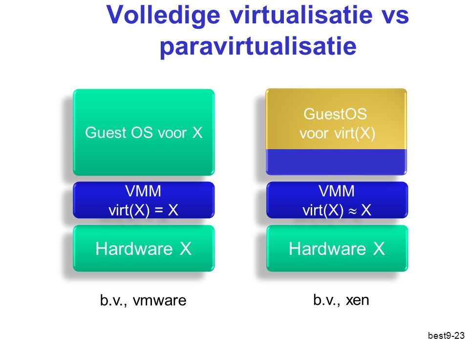 Volledige virtualisatie vs paravirtualisatie Hardware X VMM virt(X) = X Guest OS voor X Hardware X VMM virt(X)  X GuestOS voor virt(X) b.v., vmware b.v., xen best9-23