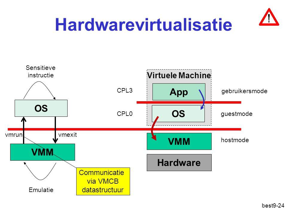 Hardwarevirtualisatie best9-24 VMM Hardware Virtuele Machine OS App gebruikersmode guestmode hostmode CPL3 CPL0 vmrunvmexit OS VMM Sensitieve instructie Emulatie Communicatie via VMCB datastructuur