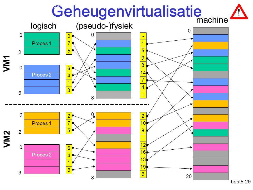 best5-29 Geheugenvirtualisatie 0 8 0 0 2 3 Proces 1 Proces 2 2 7 5 6 4 1 3 VM1 0 8 0 0 2 3 Proces 1 Proces 2 2 7 5 6 4 1 3 VM2 logisch - 1 5 9 3 14 7 4 2 10 8 - 12 16 13 19 3 - (pseudo-) machine 0 20 Adres: pseudo-fysiek fysiek