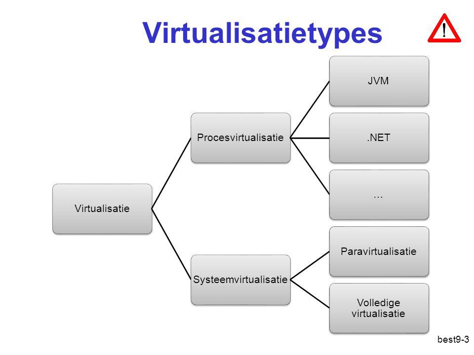 Virtualisatietypes VirtualisatieProcesvirtualisatieJVM.NET…SysteemvirtualisatieParavirtualisatie Volledige virtualisatie best9-3