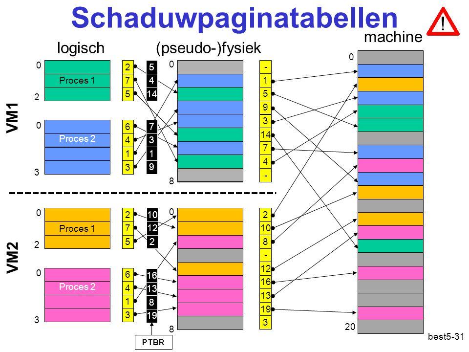 best5-31 Schaduwpaginatabellen 0 8 0 0 2 3 Proces 1 Proces 2 2 7 5 6 4 1 3 0 8 0 0 2 3 Proces 1 Proces 2 2 7 5 6 4 1 3 - 1 5 9 3 14 7 4 2 10 8 - 12 16 13 19 3 - VM1 VM2 logisch(pseudo-)fysiek machine 0 20 5 4 14 7 3 1 9 10 12 2 16 13 8 19 PTBR Paginatabel: schaduw