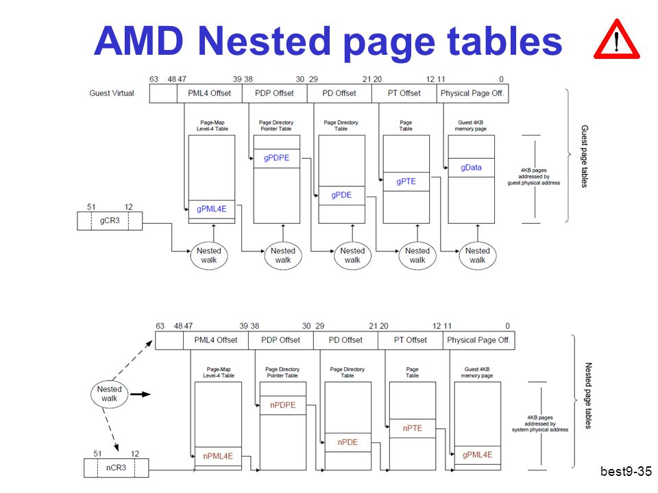 AMD Nested page tables best9-35