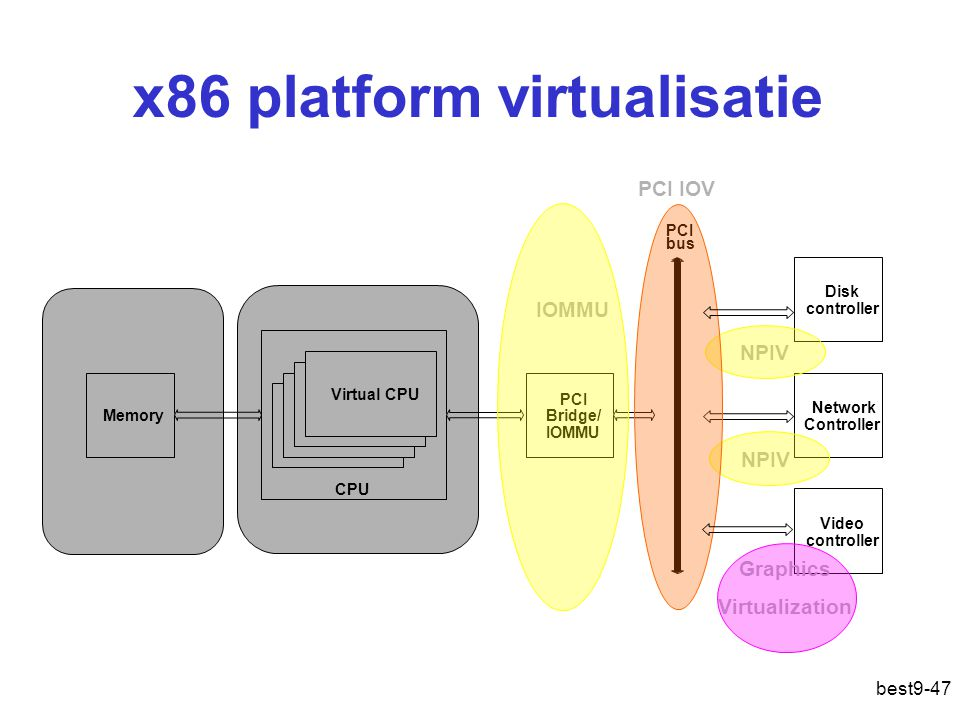 x86 platform virtualisatie Network Controller Video controller Disk controller CPU text Memory PCI Bridge/ IOMMU text Virtual CPU CPU PCI bus NPIV Nes