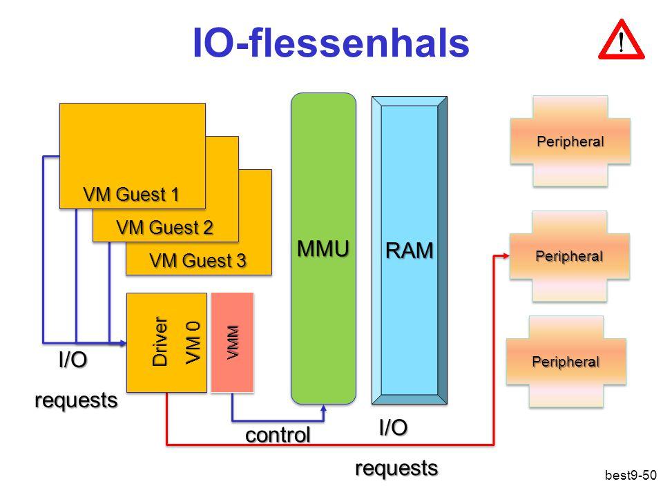 IO-flessenhals VMMVMM RAMRAM PeripheralPeripheral PeripheralPeripheral PeripheralPeripheral MMUMMU VM Guest 3 VM Guest 2 VM Guest 1 Driver VM 0 Driver I/Orequests I/Orequests control best9-50