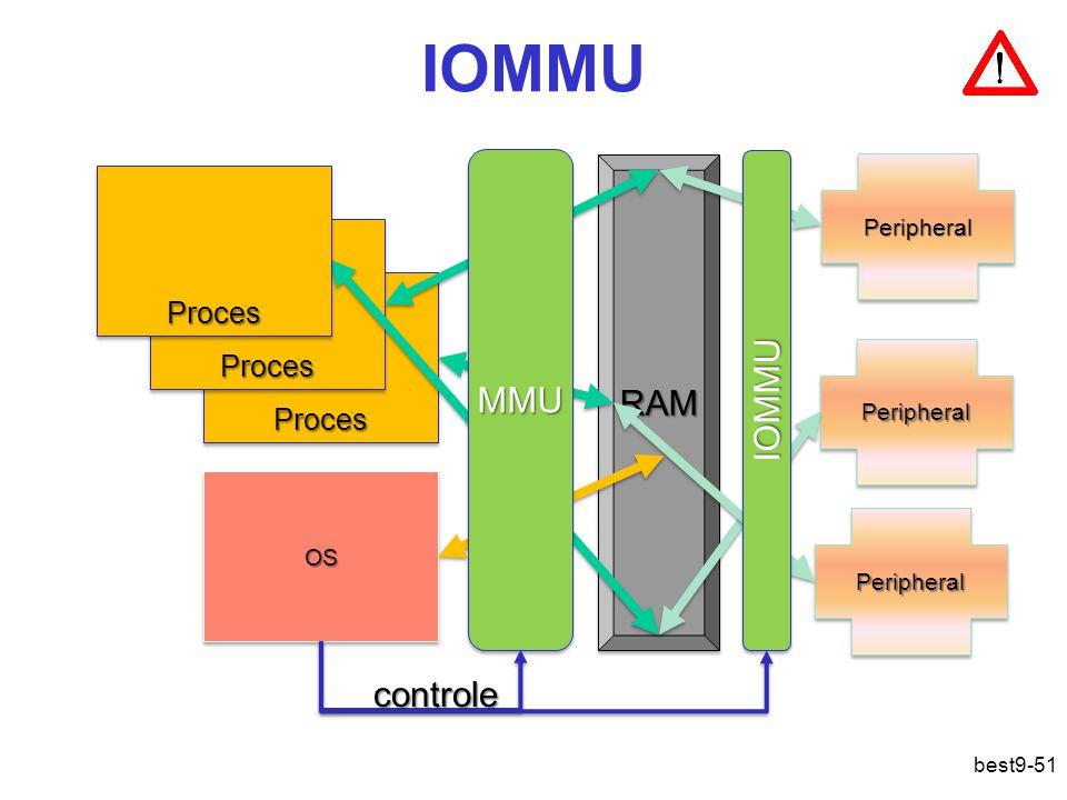 IOMMU ProcesProces ProcesProces OSOS RAMRAM PeripheralPeripheral PeripheralPeripheral PeripheralPeripheral ProcesProces MMUMMU IOMMUIOMMU controle best9-51