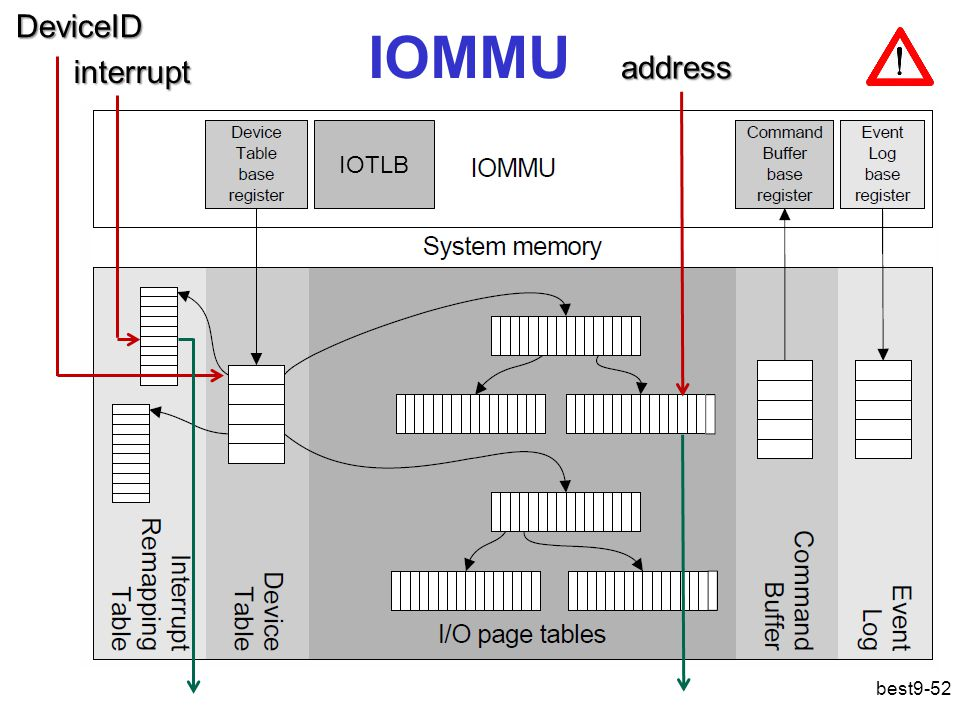 IOMMU best9-52 IOTLB DeviceID interrupt address