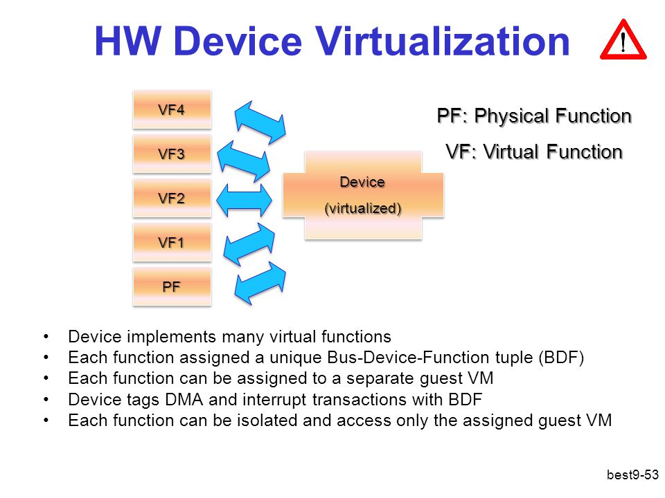 HW Device Virtualization Device implements many virtual functions Each function assigned a unique Bus-Device-Function tuple (BDF) Each function can be