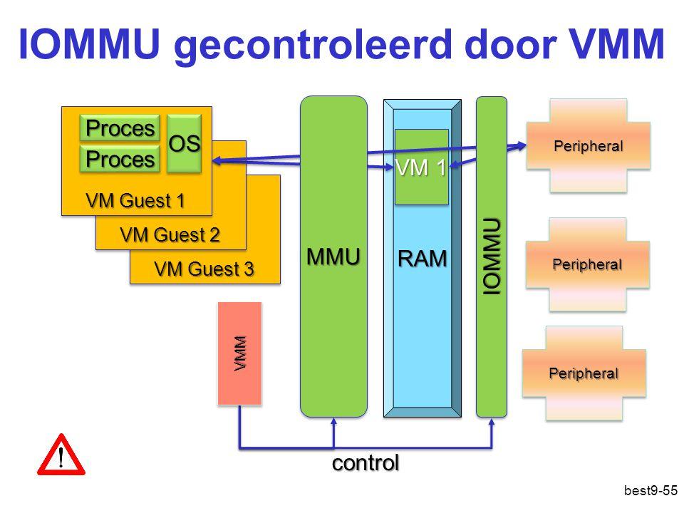 IOMMU gecontroleerd door VMM VM Guest 3 VM Guest 2 RAMRAM PeripheralPeripheral PeripheralPeripheral PeripheralPeripheral VM Guest 1 OSOSProcesProces ProcesProces VM 1 VMMVMM control IOMMUIOMMU MMUMMU best9-55