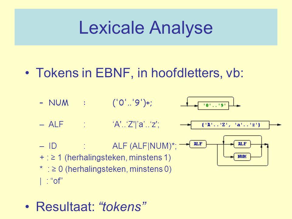 Lexicale Analyse Tokens in EBNF, in hoofdletters, vb: –NUM:('0'..'9')+; –ALF:'A'..'Z'|'a'..'z'; –ID:ALF (ALF|NUM)*; + : ≥ 1 (herhalingsteken, minstens