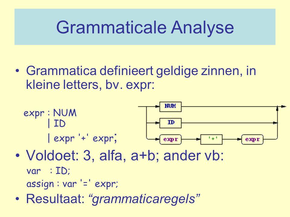 Grammaticale Analyse Grammatica definieert geldige zinnen, in kleine letters, bv. expr: expr : NUM | ID | expr '+' expr ; Voldoet: 3, alfa, a+b; ander