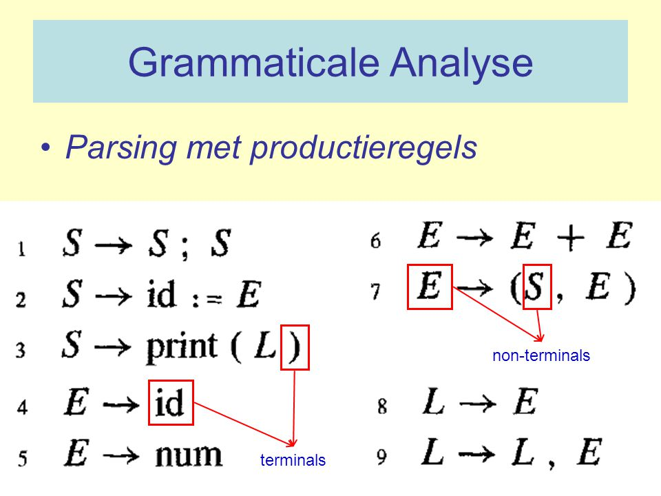 Grammaticale Analyse Parsing met productieregels terminals non-terminals