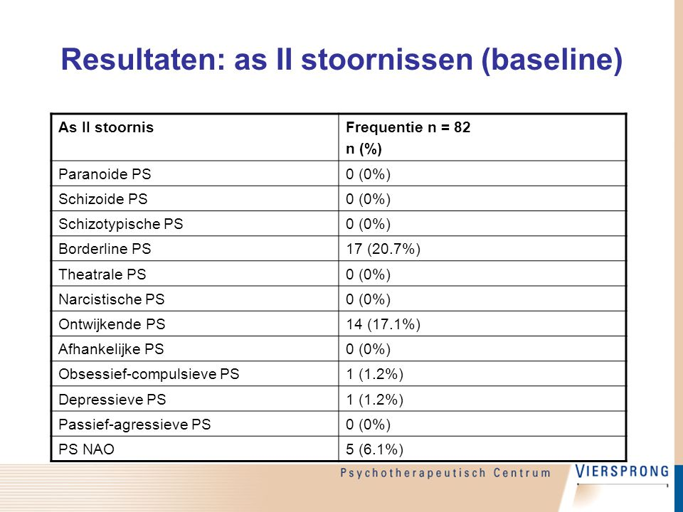Resultaten: as II stoornissen (baseline) As II stoornisFrequentie n = 82 n (%) Paranoide PS0 (0%) Schizoide PS0 (0%) Schizotypische PS0 (0%) Borderline PS17 (20.7%) Theatrale PS0 (0%) Narcistische PS0 (0%) Ontwijkende PS14 (17.1%) Afhankelijke PS0 (0%) Obsessief-compulsieve PS1 (1.2%) Depressieve PS1 (1.2%) Passief-agressieve PS0 (0%) PS NAO5 (6.1%)