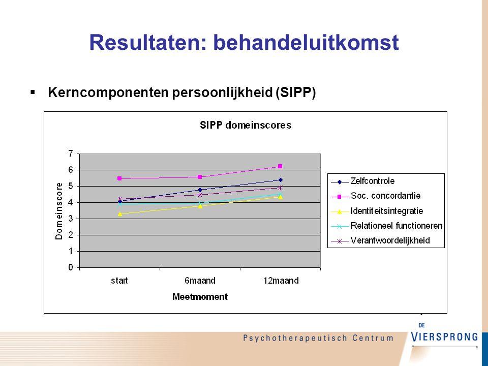 Resultaten: behandeluitkomst  Kerncomponenten persoonlijkheid (SIPP)
