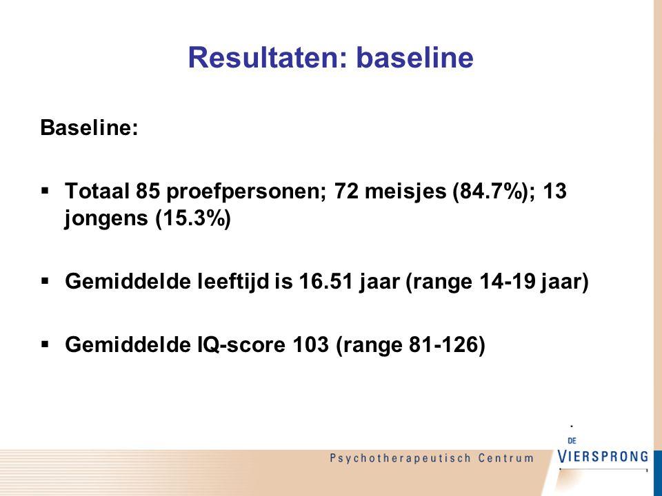Resultaten: as I stoornissen (baseline) As I stoornisFrequentie (n = 82) n (%) Angststoornis51 (62.2 %) Stemmingsstoornis29 (35.4 %) Middelenmisbruik/ afhankelijkheid2 (2.4 %) Eetstoornis7 (8.5 %) Somatoforme stoornis2 (2.4 %) Andere stoornis1 (1.2 %) Geen diagnose21 (25.6 %)