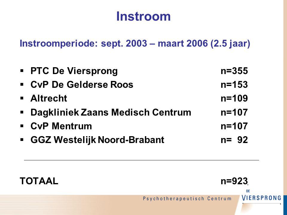 Instroom Instroomperiode: sept. 2003 – maart 2006 (2.5 jaar)  PTC De Viersprongn=355  CvP De Gelderse Roosn=153  Altrecht n=109  Dagkliniek Zaans