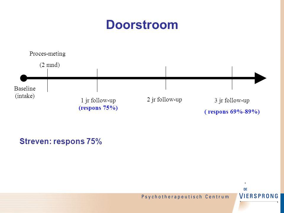 Doorstroom Baseline (intake) Proces-meting (2 mnd) 1 jr follow-up (respons 75%) 2 jr follow-up 3 jr follow-up ( respons 69%-89%) Streven: respons 75%