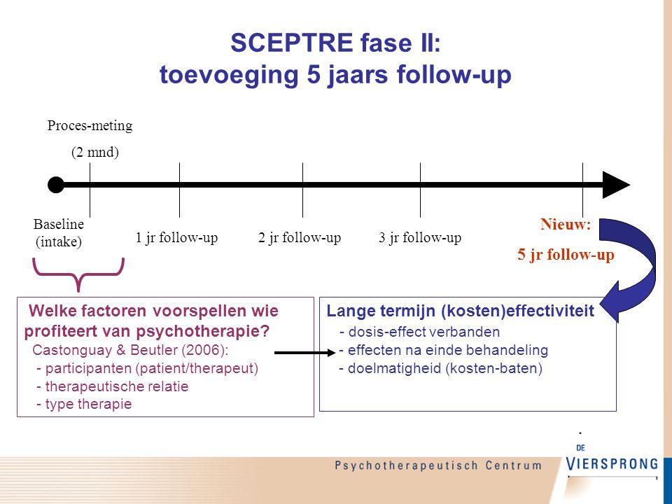 SCEPTRE fase II: toevoeging 5 jaars follow-up Baseline (intake) Proces-meting (2 mnd) 1 jr follow-up2 jr follow-up3 jr follow-up Nieuw: 5 jr follow-up
