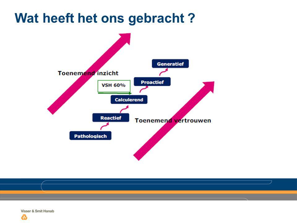 Uitkomsten cultuur-audit geven goede handvaten voor verdere ontwikkeling en groei op de cultuurladder Op ± 10 punten concrete feed-back gekregen met aanbevelingen