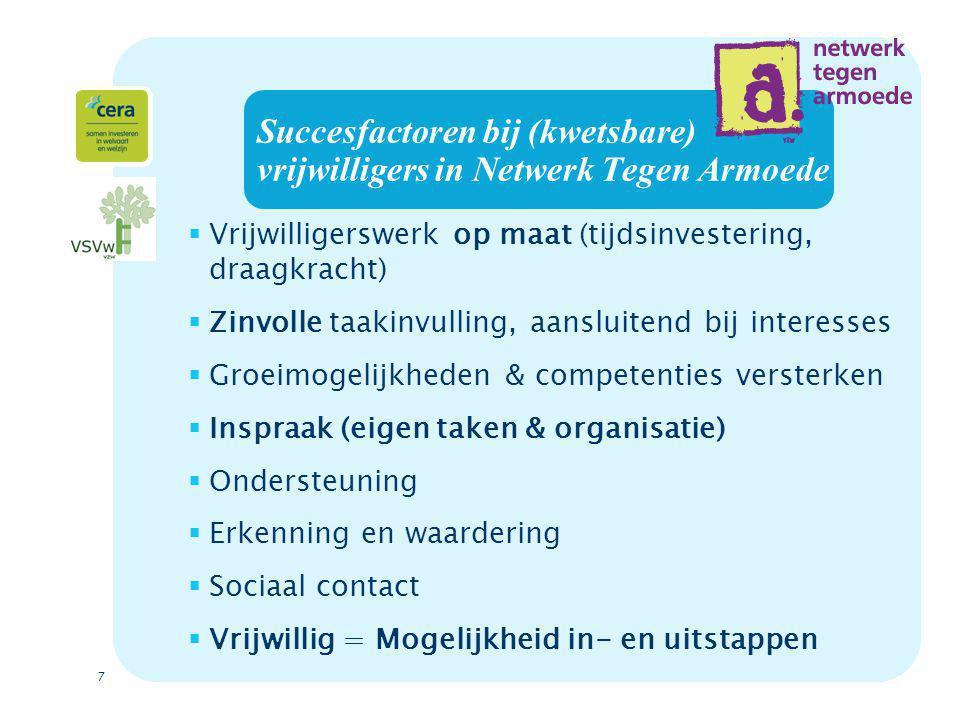 7 Succesfactoren bij (kwetsbare) vrijwilligers in Netwerk Tegen Armoede  Vrijwilligerswerk op maat (tijdsinvestering, draagkracht)  Zinvolle taakinvulling, aansluitend bij interesses  Groeimogelijkheden & competenties versterken  Inspraak (eigen taken & organisatie)  Ondersteuning  Erkenning en waardering  Sociaal contact  Vrijwillig = Mogelijkheid in- en uitstappen