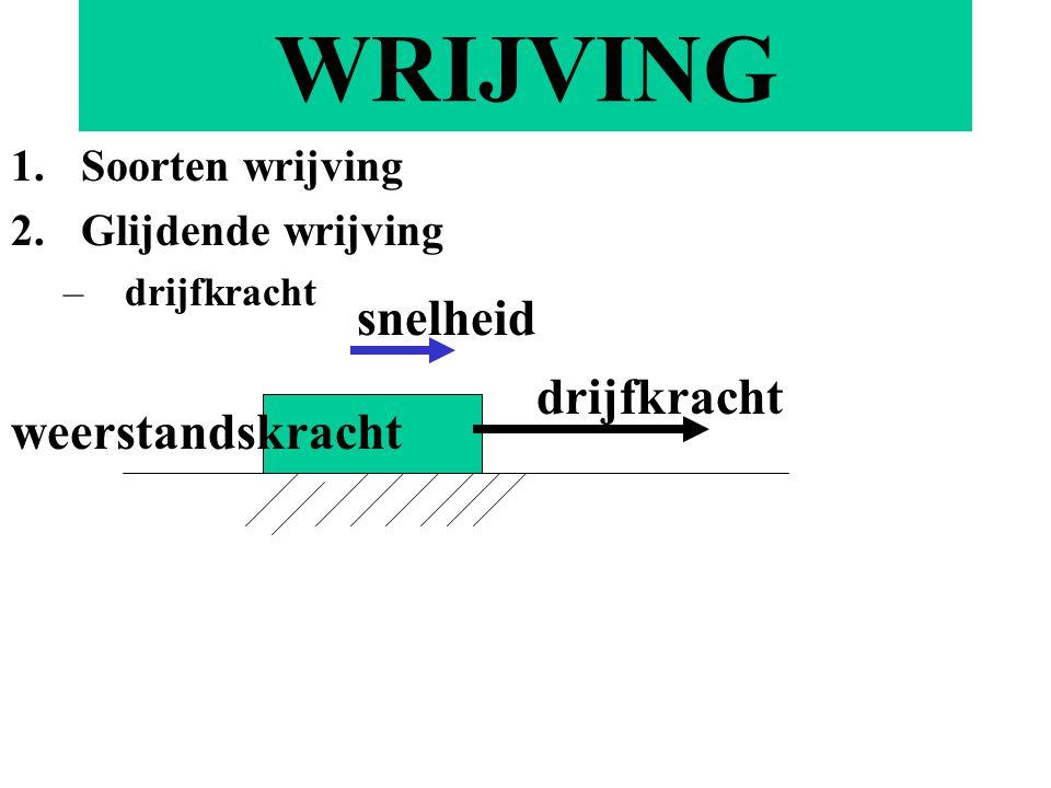 WRIJVING 1.Soorten wrijving 2.Glijdende wrijving –drijfkracht drijfkracht weerstandskracht snelheid