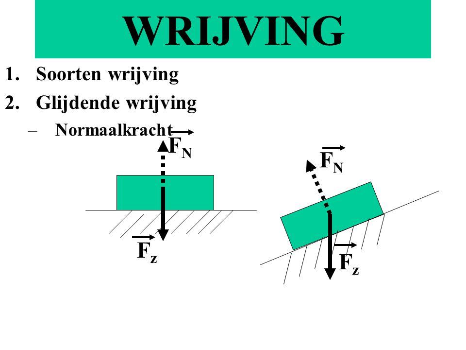 WRIJVING 1.Soorten wrijving 2.Glijdende wrijving –Normaalkracht FzFz FNFN FNFN FzFz
