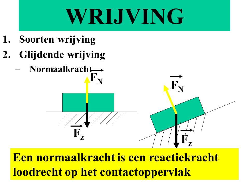 WRIJVING 1.Soorten wrijving 2.Glijdende wrijving –Normaalkracht FzFz FNFN FNFN FzFz Een normaalkracht is een reactiekracht loodrecht op het contactoppervlak