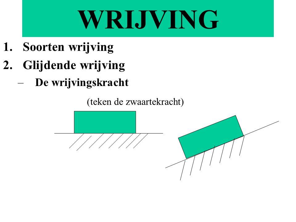 WRIJVING 1.Soorten wrijving 2.Glijdende wrijving –De wrijvingskracht (teken de zwaartekracht)