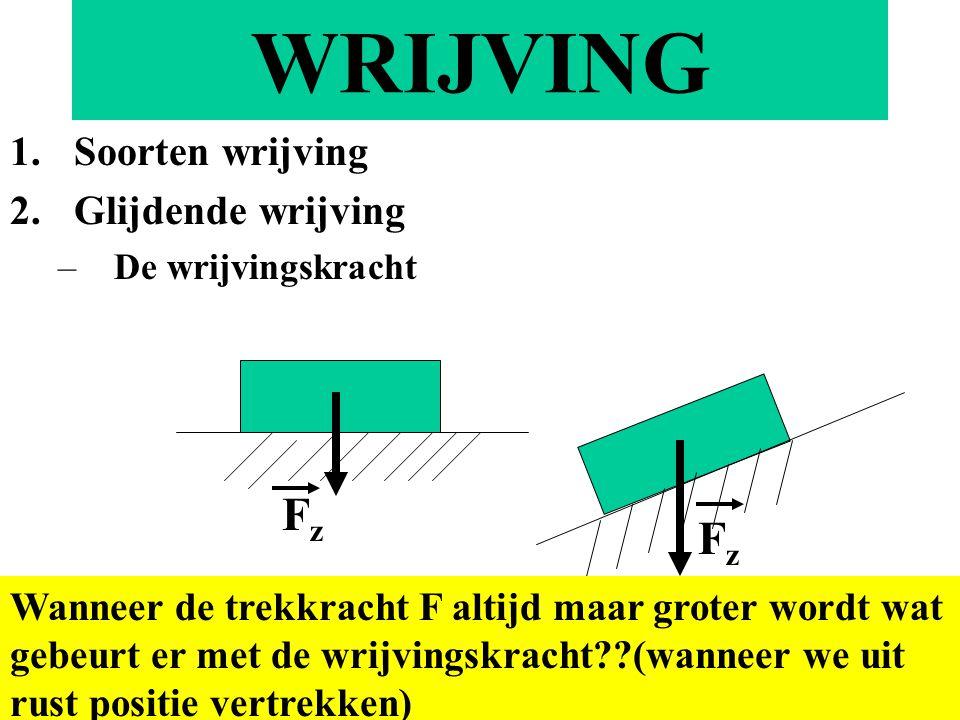 WRIJVING 1.Soorten wrijving 2.Glijdende wrijving –De wrijvingskracht FzFz FzFz Wanneer de trekkracht F altijd maar groter wordt wat gebeurt er met de wrijvingskracht??(wanneer we uit rust positie vertrekken)