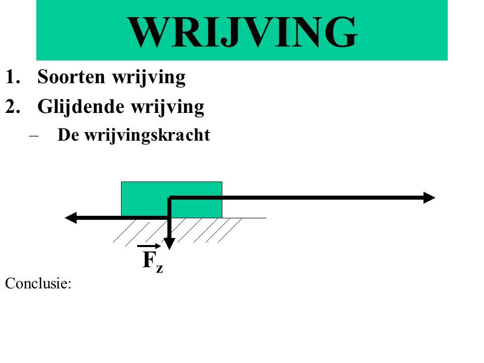 WRIJVING 1.Soorten wrijving 2.Glijdende wrijving –De wrijvingskracht FzFz Conclusie: