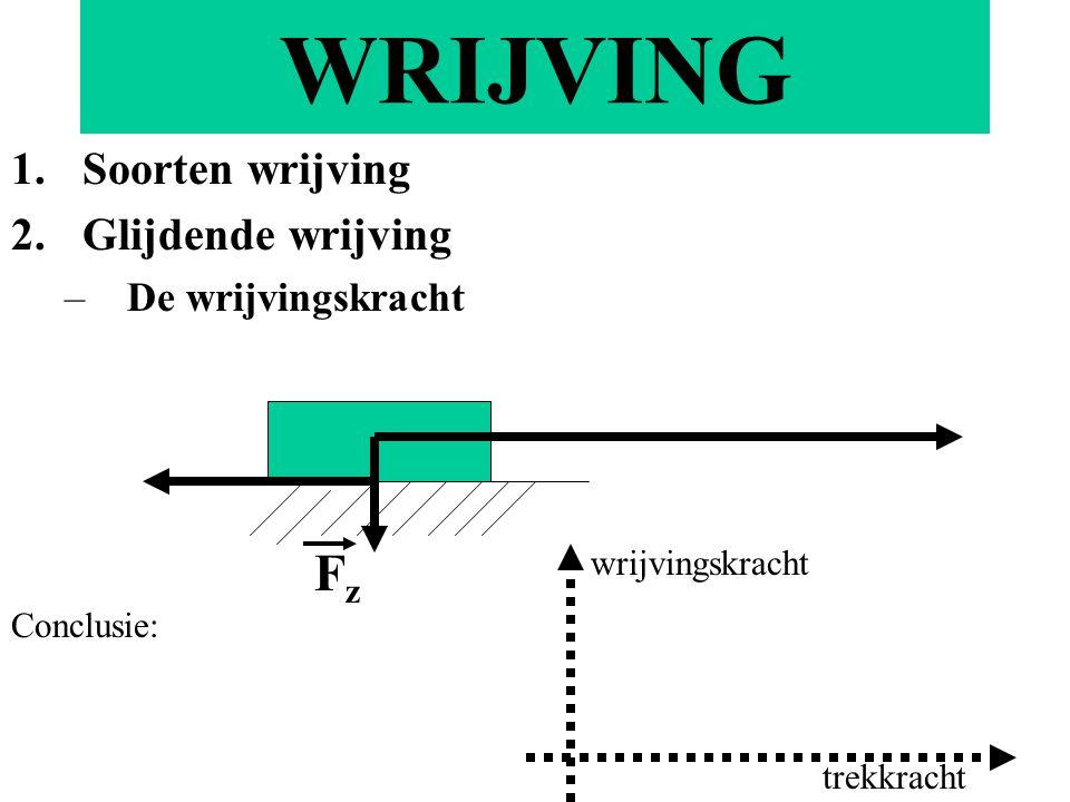 WRIJVING 1.Soorten wrijving 2.Glijdende wrijving –De wrijvingskracht FzFz Conclusie: wrijvingskracht trekkracht